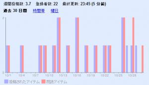 過去30日間の投稿/既読アイテム(エントリ)