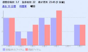 曜日別投稿/既読アイテム(エントリ)