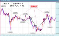 1月3日ポン円チャート