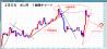 2月5日 ポン円 1時間チャート