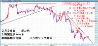 2月26日ポン円 パラボリック