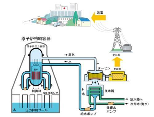 原子力発電所のしくみ