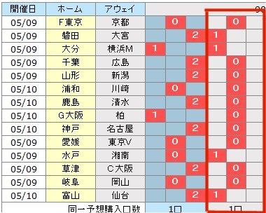 BIG予想5/9