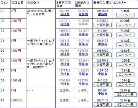 [祝1億円達成記念]毎日1000円が10名様に当たる!