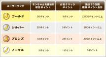 ポイント優待制度/ユーザーランク