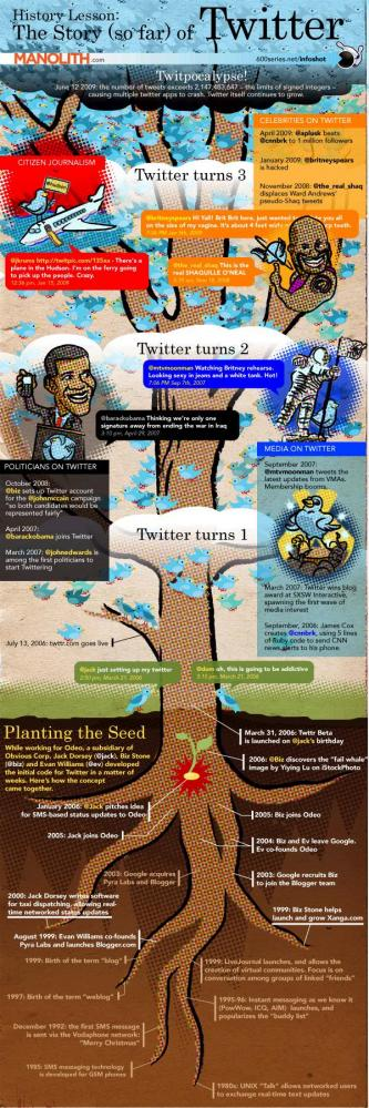 Twitter history