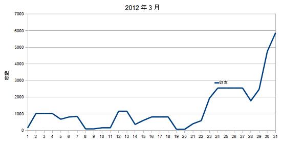 2012年3月グラフ