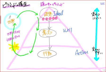 Pyramidの構造.JPG