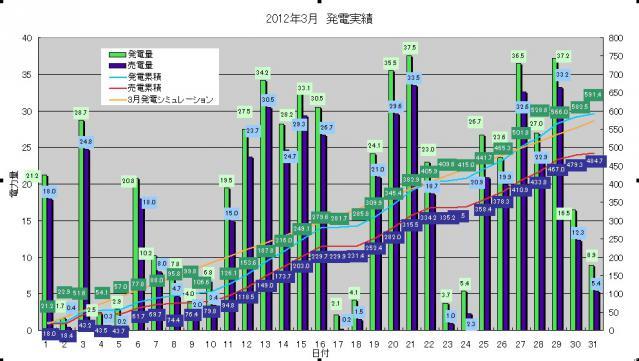 発電実績 2012-03-31