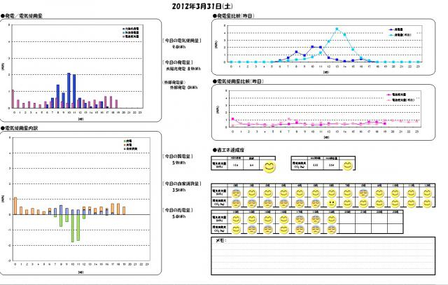 日別エコレポート2012-03-31