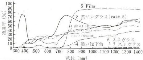 分光透過率曲線グラフ