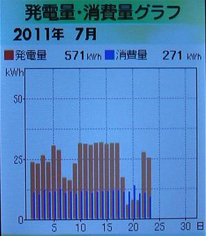 0701-23発電
