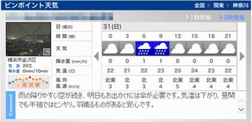 0731天気予報