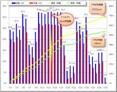 7月の発電Graph