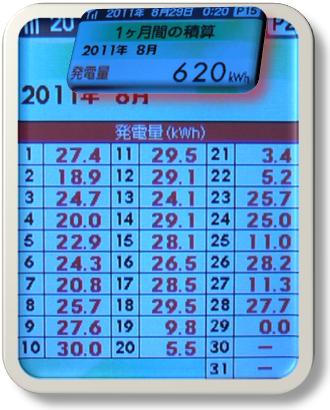 0801-0828日々620kWh