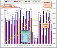 8月の発電売電実績グラフ