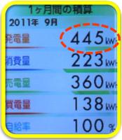 0919までの発電量