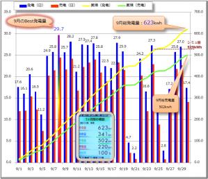 09月グラフ
