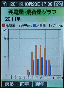 2999発電