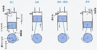 4サイクルエンジンの図