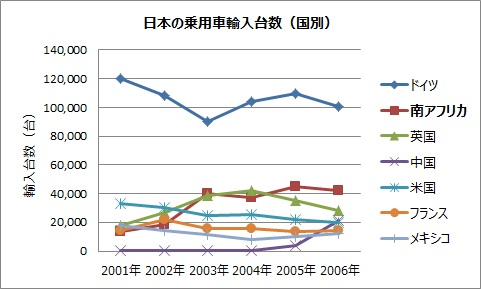 日本の乗用車輸入台数