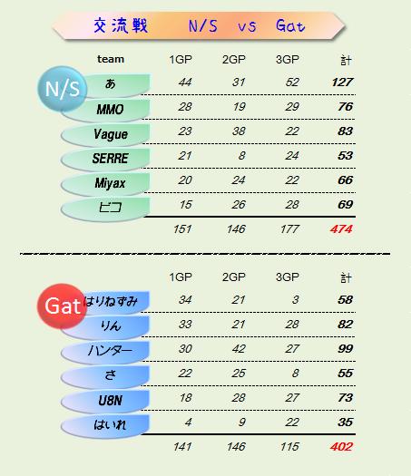 NS vs Gat 結果