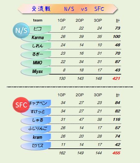 NS vs SFC 結果