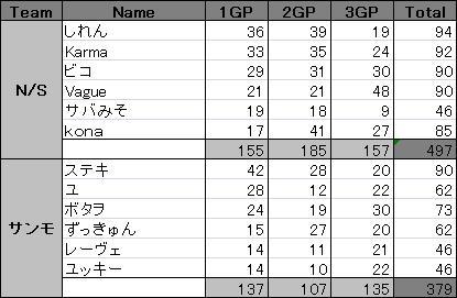 N/S vs サンモ 2011/2/27