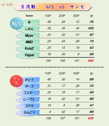 NS vs サンモ 結果