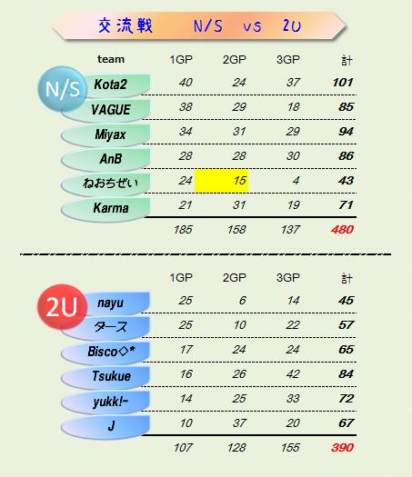 NS vs 2U 結果