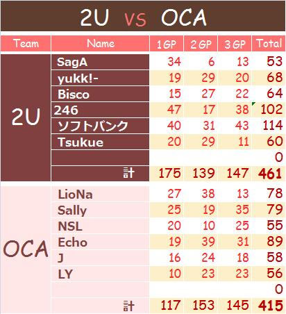 0719 2U vs OCA
