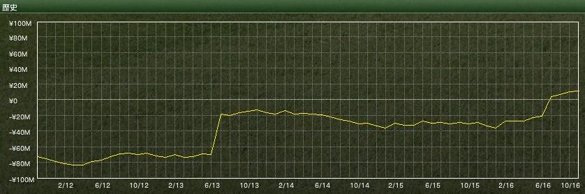 20161107krokom_zaim_graph
