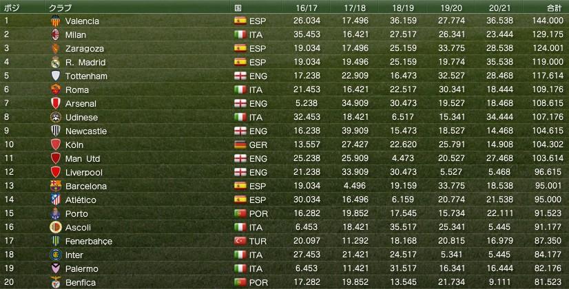 20220616uefa_club_ranking