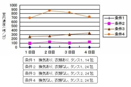 p-ジクロロベンゼンの室内濃度
