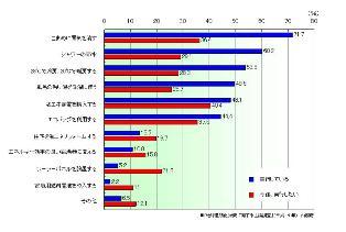地球温暖化対策に関する世論調査