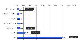 建材の熱伝導率の比較