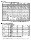 化学物質濃度の実態調査