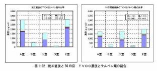 TVOC濃度の推移