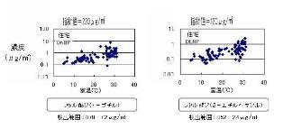 フタル酸エステルの室内濃度