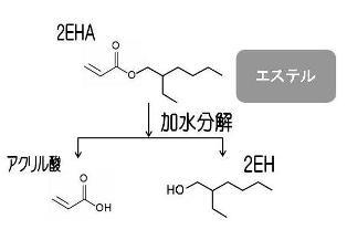 アクリル酸エステルの加水分解