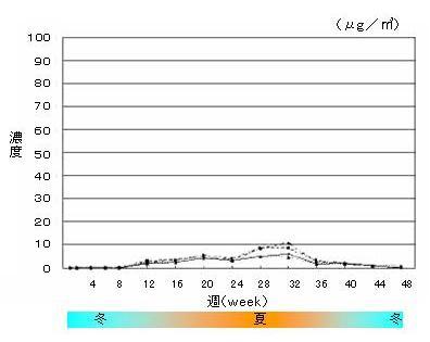 可塑剤の揮発(2EH)