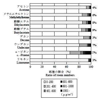 北海道における住宅の室内空気質の調査