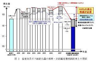 温室効果ガス総排出量の推移