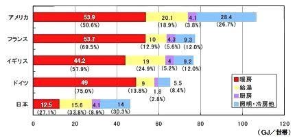 家庭におけるエネルギー消費の比較