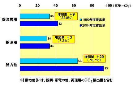 家庭部門におけるCO2排出量の増加