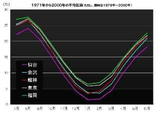 Ⅳ地域の平均気温の比較