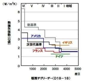 断熱性能に関する省エネ基準の国際比較