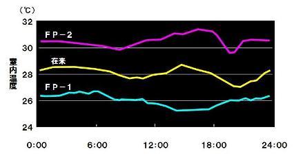 平均室温の日変動(8月)