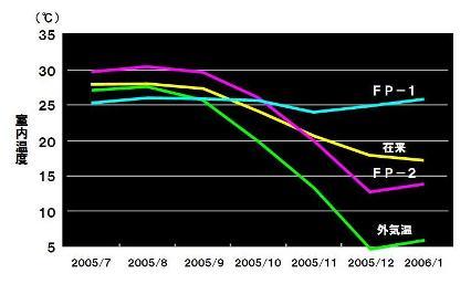 平均室温の推移