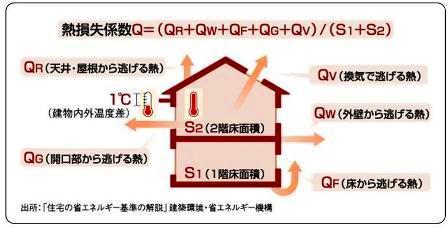 熱損失係数(Q値)の求め方